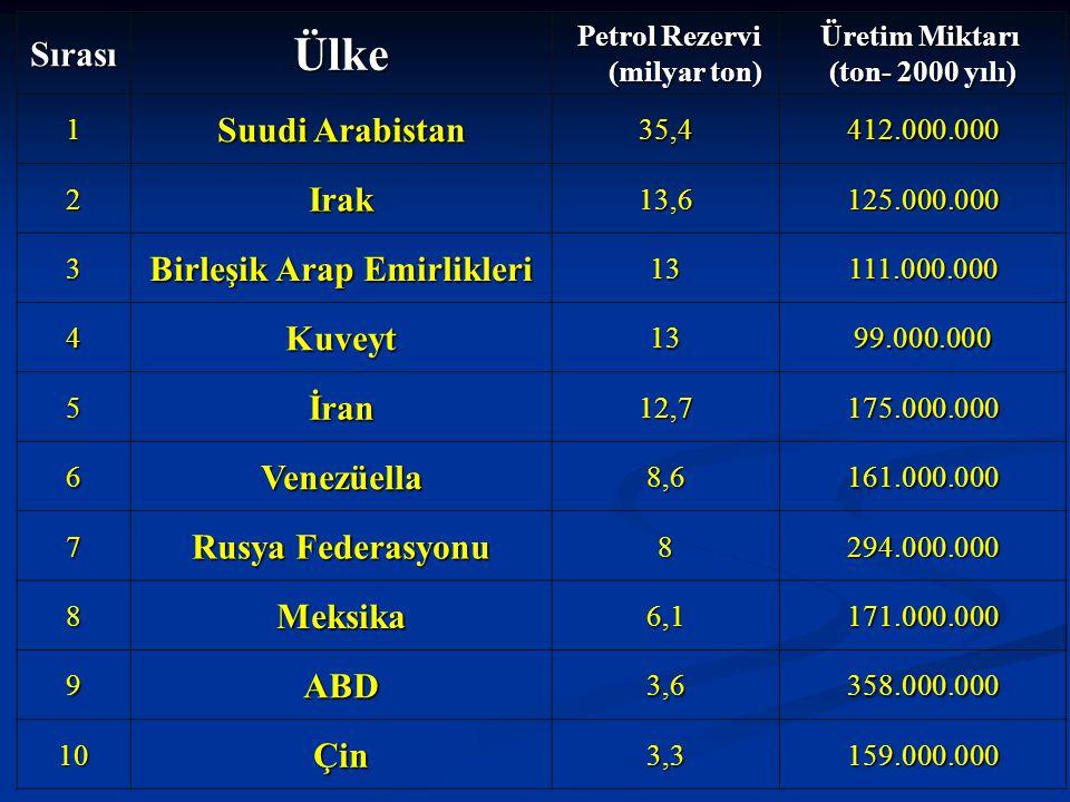 SırasıÜlke Petrol Rezervi (milyar ton) Petrol Rezervi (milyar ton) Üretim Miktarı Üretim Miktarı (ton- 2000 yılı) 1 Suudi Arabistan 35,4412.000.000 2I