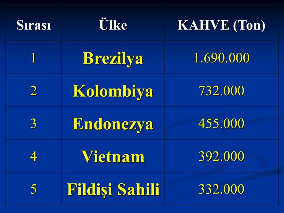 SırasıÜlke KAHVE (Ton) 1Brezilya1.690.000 2Kolombiya732.000 3Endonezya455.000 4Vietnam392.000 5 Fildişi Sahili 332.000