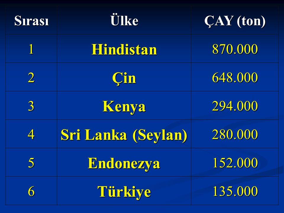 SırasıÜlke ÇAY (ton) 1Hindistan870.000 2Çin648.000 3Kenya294.000 4 Sri Lanka (Seylan) 280.000 5Endonezya152.000 6Türkiye135.000