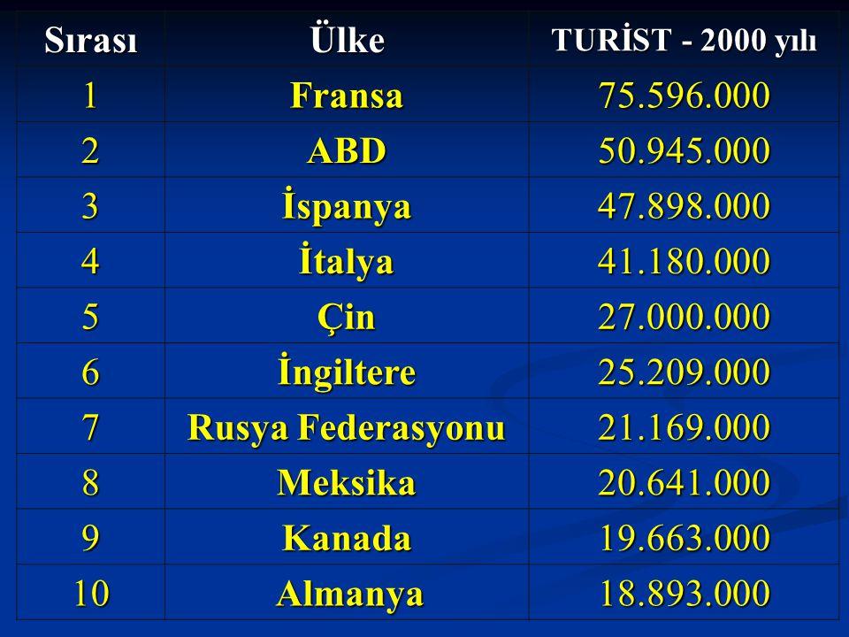 SırasıÜlke TURİST - 2000 yılı 1Fransa75.596.000 2ABD50.945.000 3İspanya47.898.000 4İtalya41.180.000 5Çin27.000.000 6İngiltere25.209.000 7 Rusya Federa