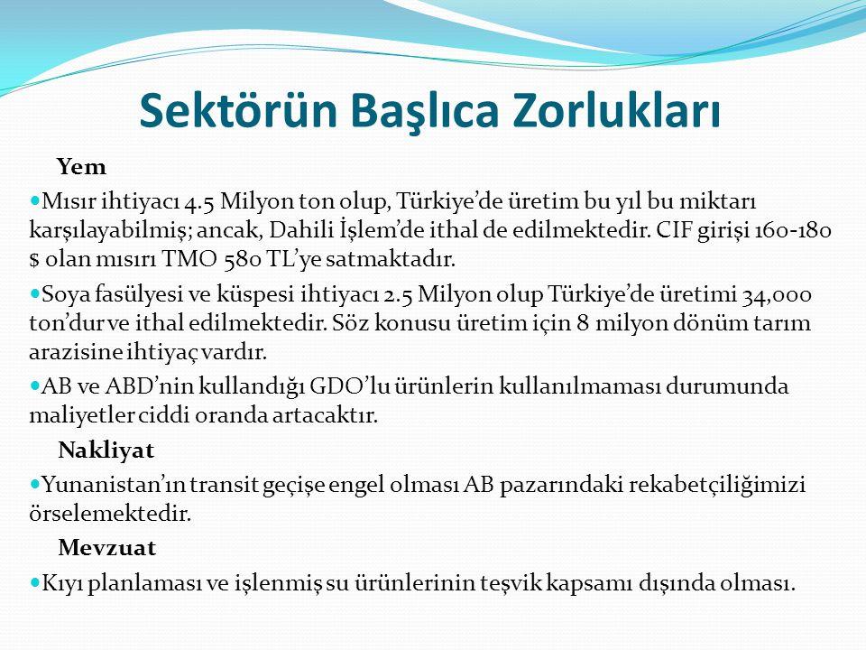 Sektörün Başlıca Zorlukları Yem Mısır ihtiyacı 4.5 Milyon ton olup, Türkiye'de üretim bu yıl bu miktarı karşılayabilmiş; ancak, Dahili İşlem'de ithal