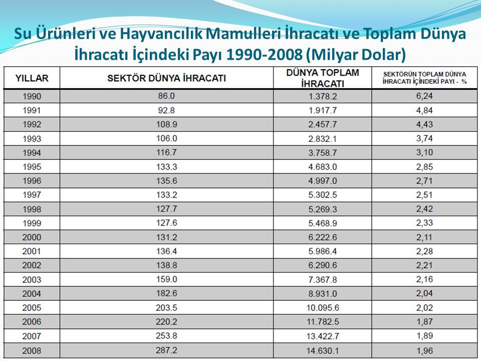 Su Ürünleri ve Hayvancılık Mamulleri İhracatı ve Toplam Dünya İhracatı İçindeki Payı 1990-2008 (Milyar Dolar)