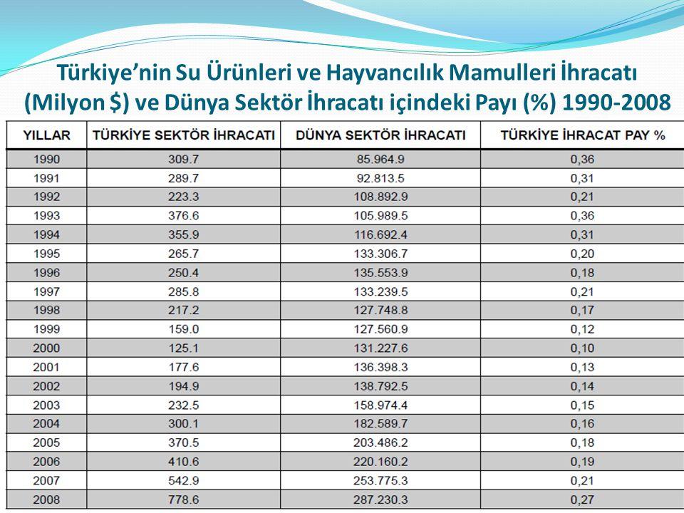 Türkiye'nin Su Ürünleri ve Hayvancılık Mamulleri İhracatı (Milyon $) ve Dünya Sektör İhracatı içindeki Payı (%) 1990-2008