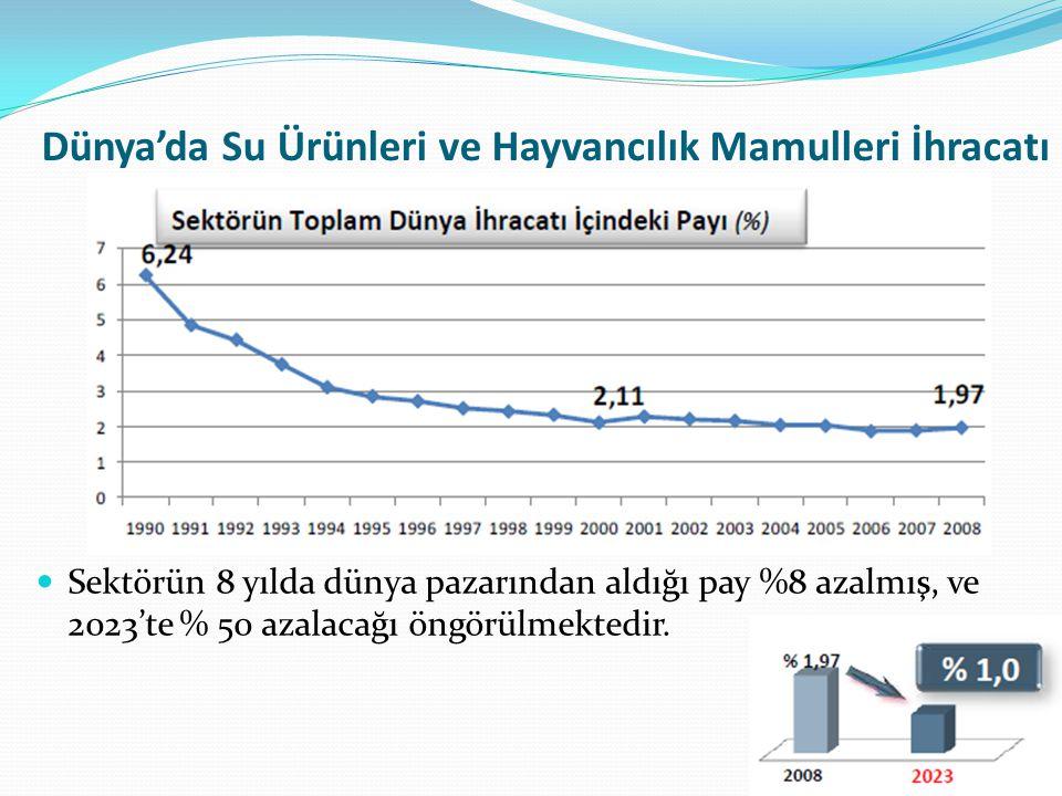 Dünya'da Su Ürünleri ve Hayvancılık Mamulleri İhracatı Sektörün 8 yılda dünya pazarından aldığı pay %8 azalmış, ve 2023'te % 50 azalacağı öngörülmekte
