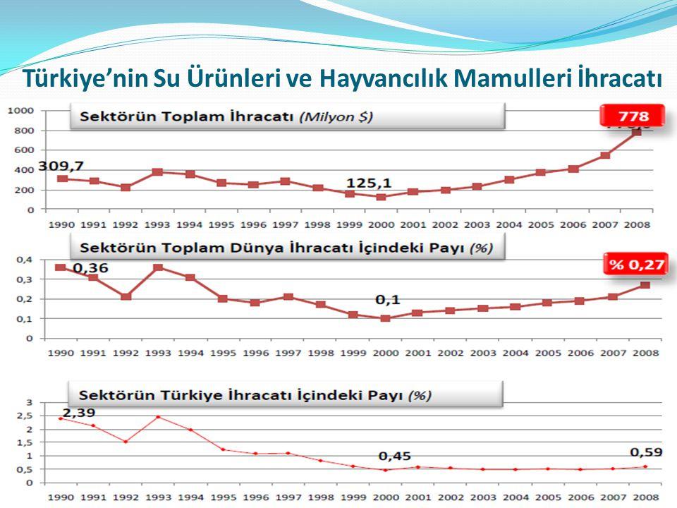 Türkiye'nin Su Ürünleri ve Hayvancılık Mamulleri İhracatı