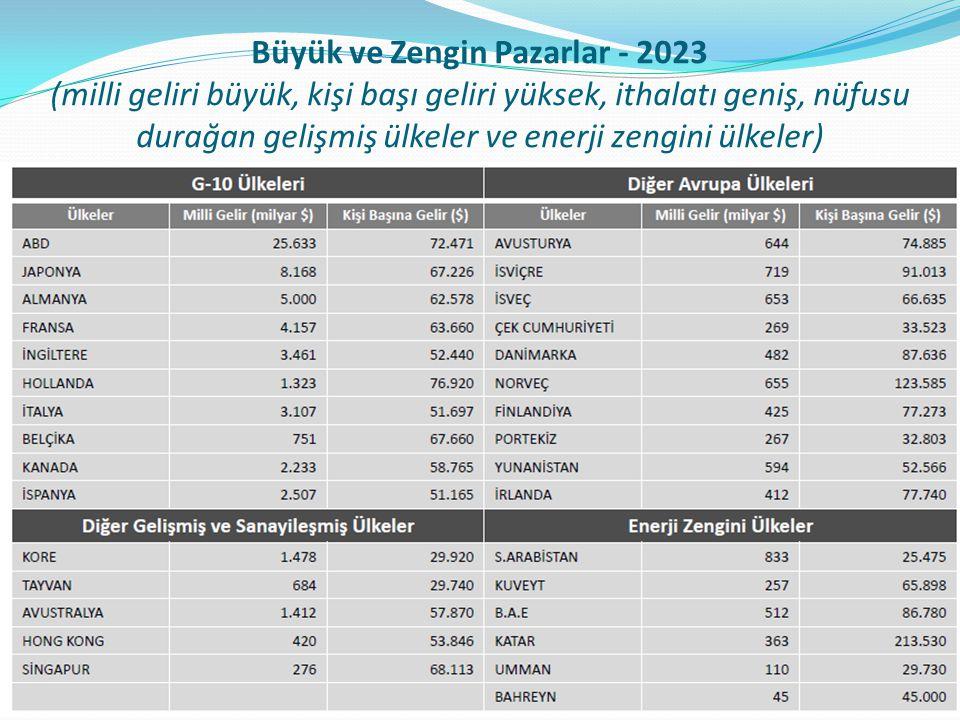 Büyük ve Zengin Pazarlar - 2023 (milli geliri büyük, kişi başı geliri yüksek, ithalatı geniş, nüfusu durağan gelişmiş ülkeler ve enerji zengini ülkele