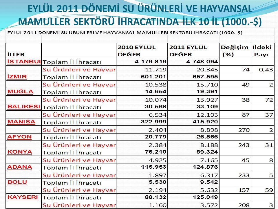 EYLÜL 2011 DÖNEMİ SU ÜRÜNLERİ VE HAYVANSAL MAMULLER SEKTÖRÜ İHRACATINDA İLK 10 İL (1000.-$)