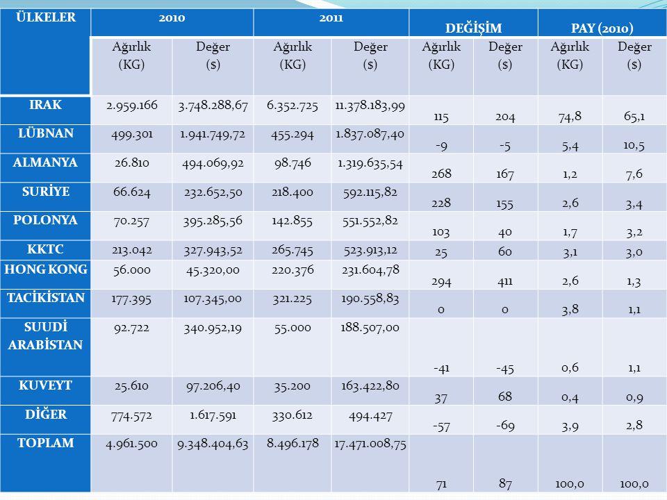 ÜLKELER20102011 DEĞİŞİMPAY (2010) Ağırlık (KG) Değer ($) Ağırlık (KG) Değer ($) Ağırlık (KG) Değer ($) Ağırlık (KG) Değer ($) IRAK2.959.1663.748.288,6