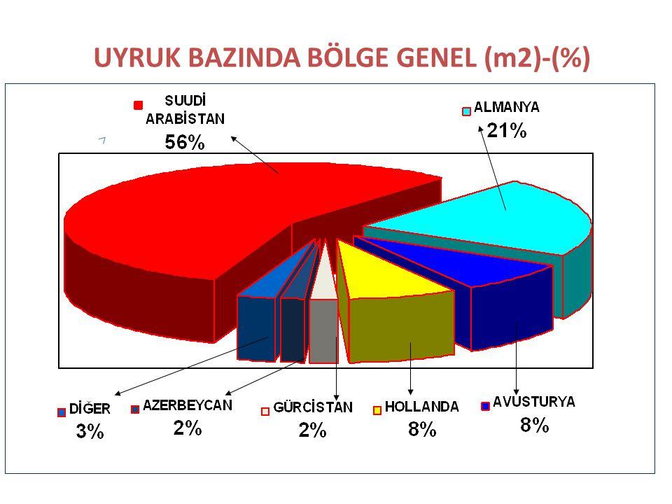 UYRUK BAZINDA BÖLGE GENEL (m2)-(%)