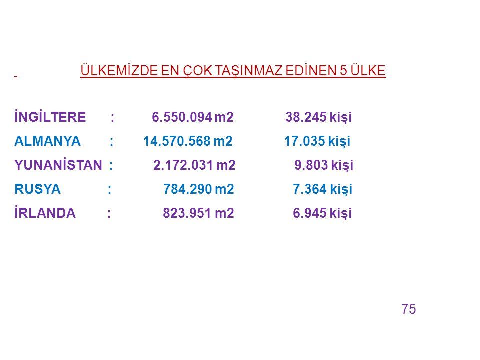 ÜLKEMİZDE EN ÇOK TAŞINMAZ EDİNEN 5 ÜLKE İNGİLTERE : 6.550.094 m2 38.245 kişi ALMANYA : 14.570.568 m2 17.035 kişi YUNANİSTAN : 2.172.031 m2 9.803 kişi