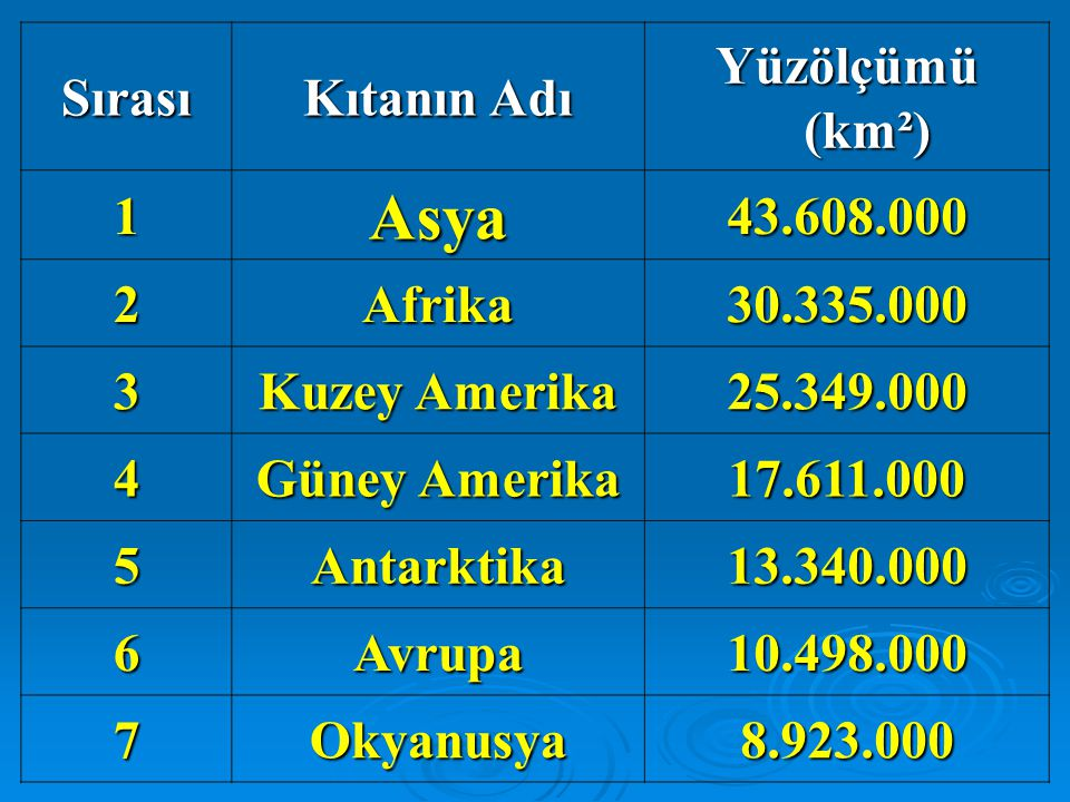 Sırası Kıtanın Adı Yüzölçümü (km²) 1Asya43.608.000 2Afrika30.335.000 3 Kuzey Amerika 25.349.000 4 Güney Amerika 17.611.000 5Antarktika13.340.000 6Avrupa10.498.000 7Okyanusya8.923.000