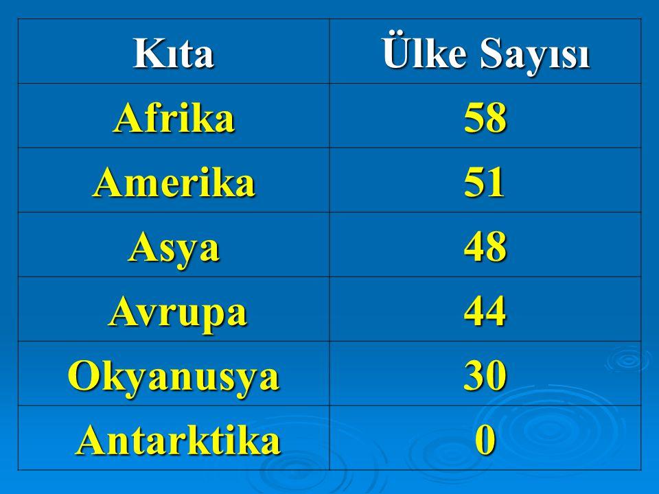 Kıta Ülke Sayısı Afrika58 Amerika51 Asya48 Avrupa44 Okyanusya30 Antarktika0