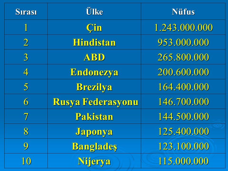 SırasıÜlkeNüfus 1Çin1.243.000.000 2Hindistan953.000.000 3ABD265.800.000 4Endonezya200.600.000 5Brezilya164.400.000 6 Rusya Federasyonu Rusya Federasyonu146.700.000 7Pakistan144.500.000 8Japonya125.400.000 9Bangladeş123.100.000 10Nijerya115.000.000