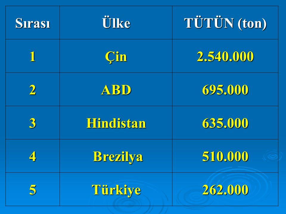 SırasıÜlke TÜTÜN (ton) 1Çin2.540.000 2ABD695.000 3Hindistan635.000 4 Brezilya510.000 5Türkiye262.000
