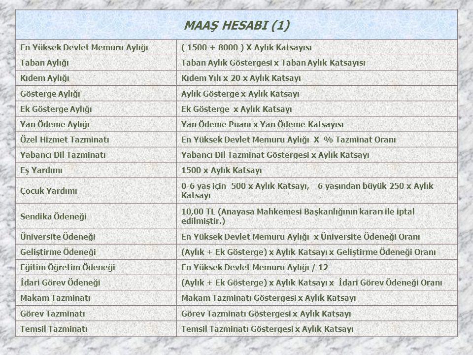 MAAŞ HESABI (1) En Yüksek Devlet Memuru Aylığı( 1500 + 8000 ) X Aylık Katsayısı Taban AylığıTaban Aylık Göstergesi x Taban Aylık Katsayısı Kıdem Aylığ