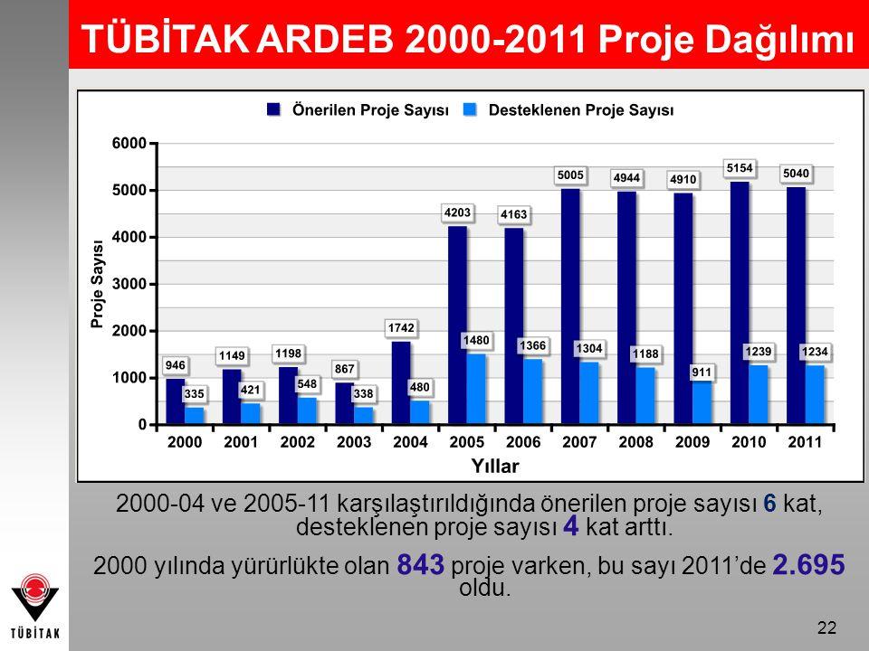 22 TÜBİTAK ARDEB 2000-2011 Proje Dağılımı 2000-04 ve 2005-11 karşılaştırıldığında önerilen proje sayısı 6 kat, desteklenen proje sayısı 4 kat arttı.
