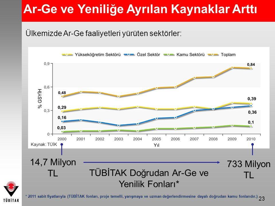 23 Ar-Ge ve Yeniliğe Ayrılan Kaynaklar Arttı Kaynak: TÜİK * 2011 sabit fiyatlarıyla (TÜBİTAK fonları, proje temelli, yarışmaya ve uzman değerlendirmesine dayalı doğrudan kamu fonlarıdır.) Ülkemizde Ar-Ge faaliyetleri yürüten sektörler: 14,7 Milyon TL 733 Milyon TL TÜBİTAK Doğrudan Ar-Ge ve Yenilik Fonları*