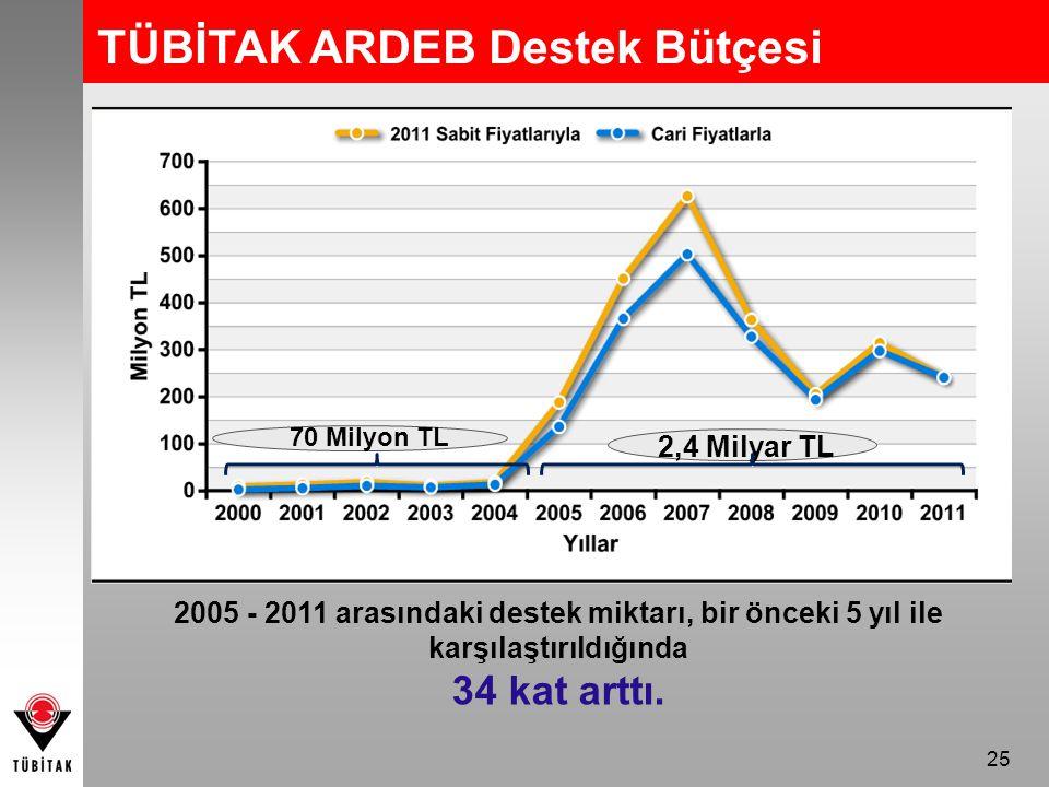 25 TÜBİTAK ARDEB Destek Bütçesi 70 Milyon TL 2,4 Milyar TL 2005 - 2011 arasındaki destek miktarı, bir önceki 5 yıl ile karşılaştırıldığında 34 kat arttı.