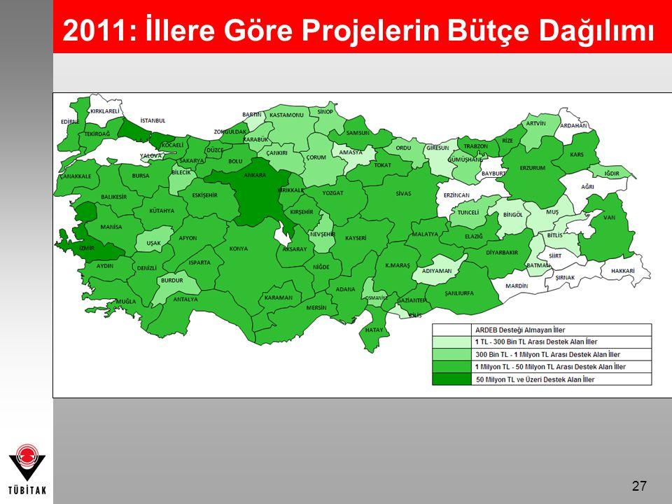 27 2011: İllere Göre Projelerin Bütçe Dağılımı