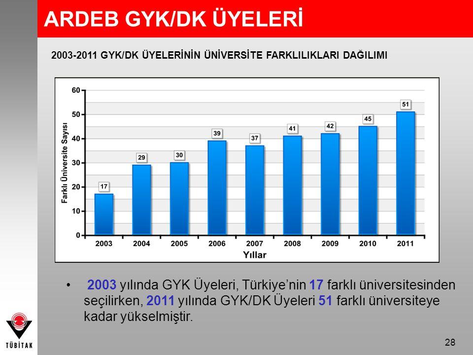 28 ARDEB GYK/DK ÜYELERİ 2003 yılında GYK Üyeleri, Türkiye'nin 17 farklı üniversitesinden seçilirken, 2011 yılında GYK/DK Üyeleri 51 farklı üniversiteye kadar yükselmiştir.