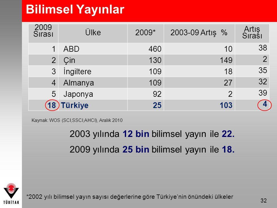 32 *2002 yılı bilimsel yayın sayısı değerlerine göre Türkiye'nin önündeki ülkeler 2009 Sırası Ülke2009*2003-09 Artış % Artış Sırası 1ABD46010 38 2Çin130149 2 3İngiltere10918 35 4Almanya10927 32 5Japonya922 39 18Türkiye25103 4 Bilimsel Yayınlar Kaynak: WOS (SCI,SSCI,AHCI), Aralık 2010 2003 yılında 12 bin bilimsel yayın ile 22.