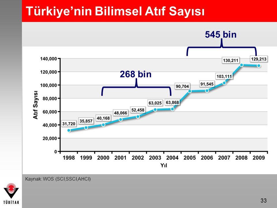 33 Türkiye'nin Bilimsel Atıf Sayısı 268 bin 545 bin Kaynak: WOS (SCI,SSCI,AHCI)