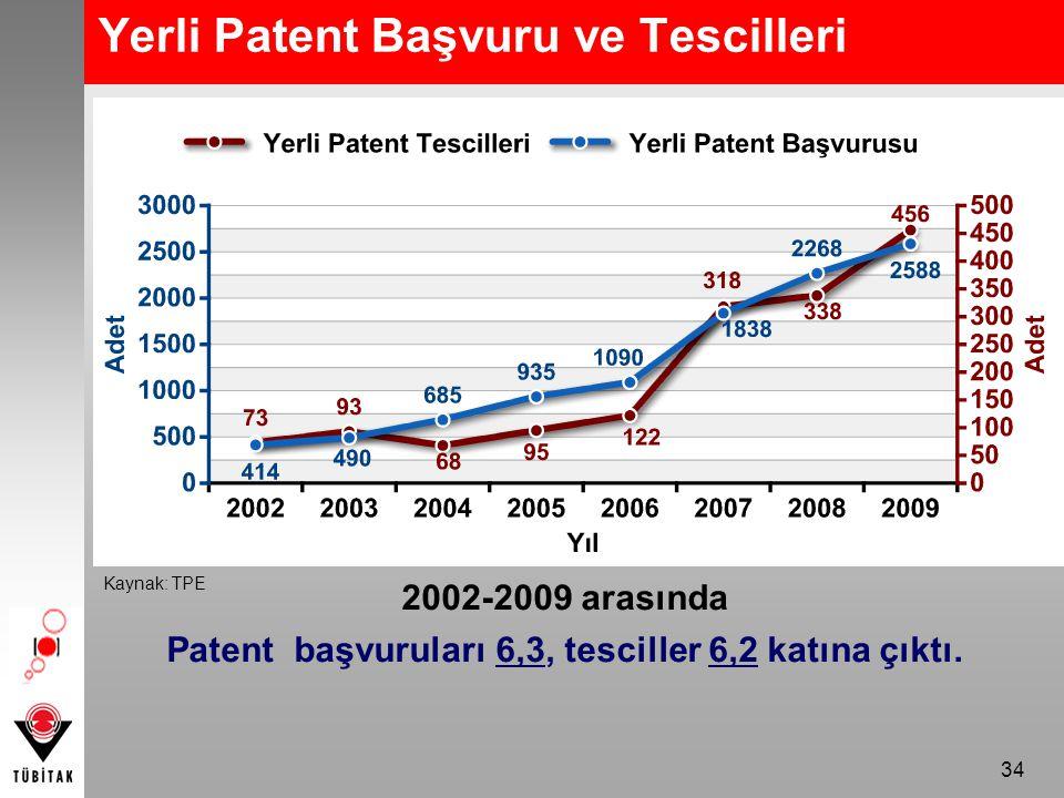 34 Yerli Patent Başvuru ve Tescilleri 2002-2009 arasında Patent başvuruları 6,3, tesciller 6,2 katına çıktı.