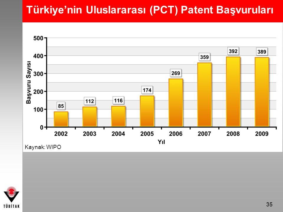 35 Türkiye'nin Uluslararası (PCT) Patent Başvuruları Kaynak: WIPO