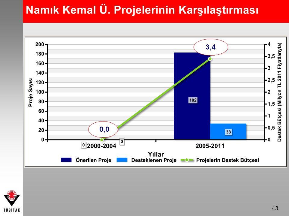 43 Namık Kemal Ü. Projelerinin Karşılaştırması 0,0 3,4