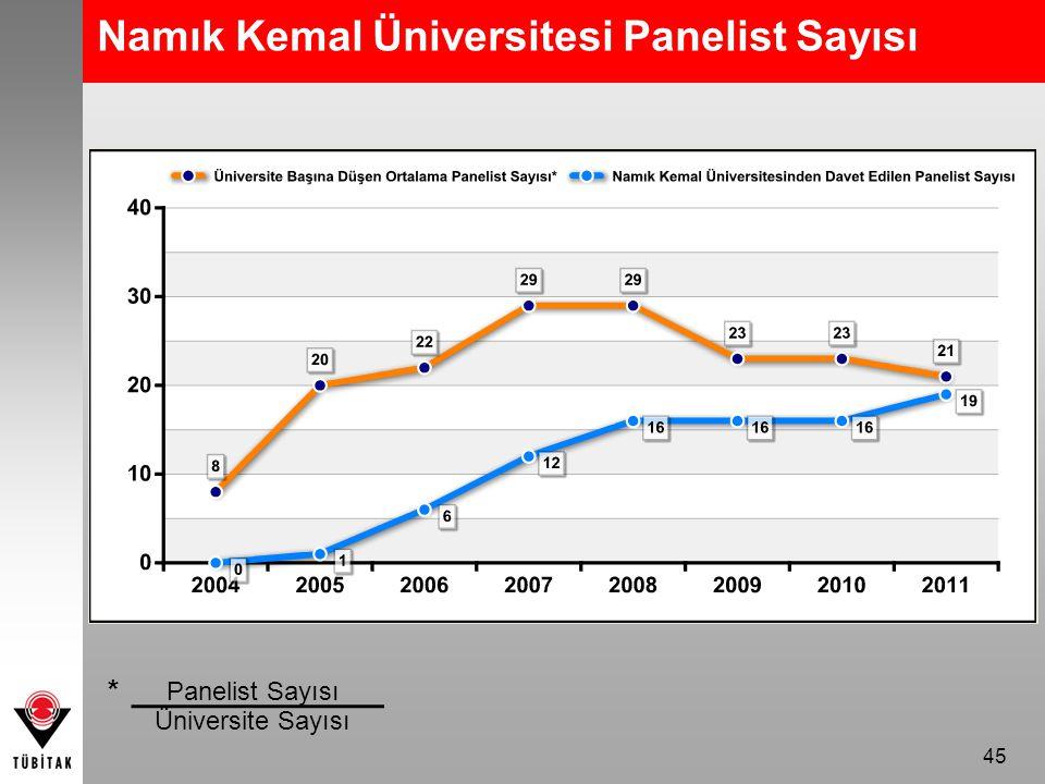 45 Namık Kemal Üniversitesi Panelist Sayısı Panelist Sayısı Üniversite Sayısı *