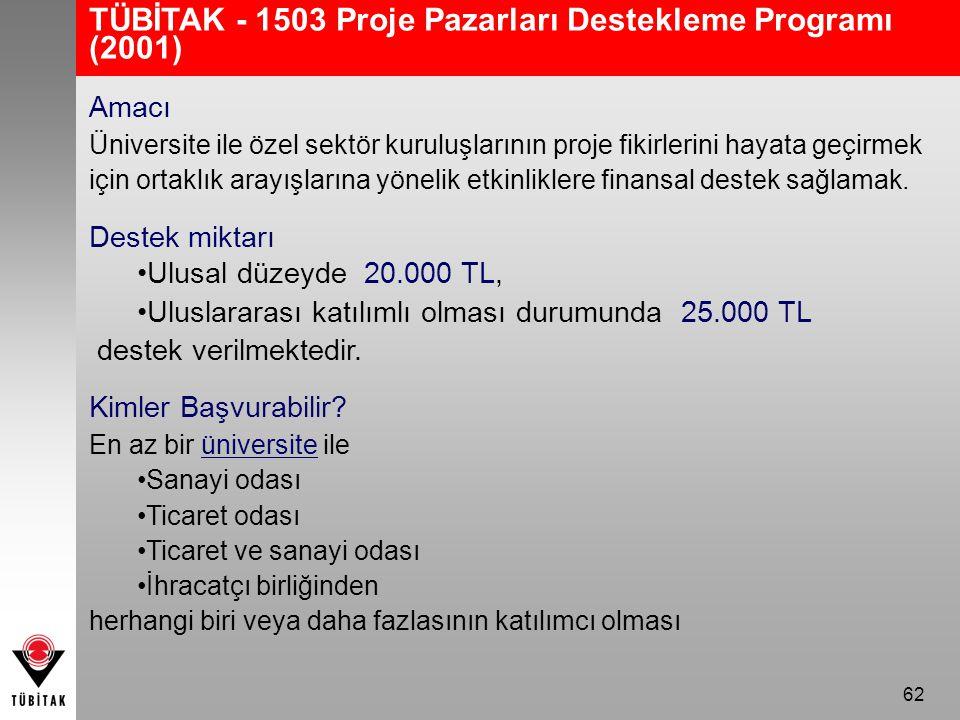 62 TÜBİTAK - 1503 Proje Pazarları Destekleme Programı (2001) Amacı Üniversite ile özel sektör kuruluşlarının proje fikirlerini hayata geçirmek için ortaklık arayışlarına yönelik etkinliklere finansal destek sağlamak.