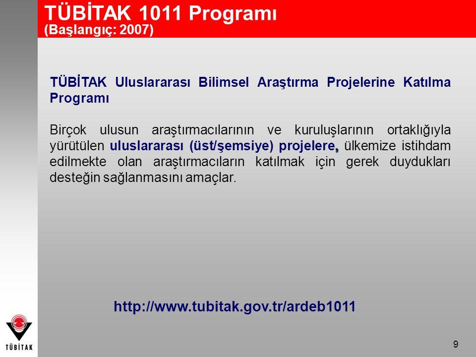 40 Namık Kemal Üniversitesi Proje Dağılımı