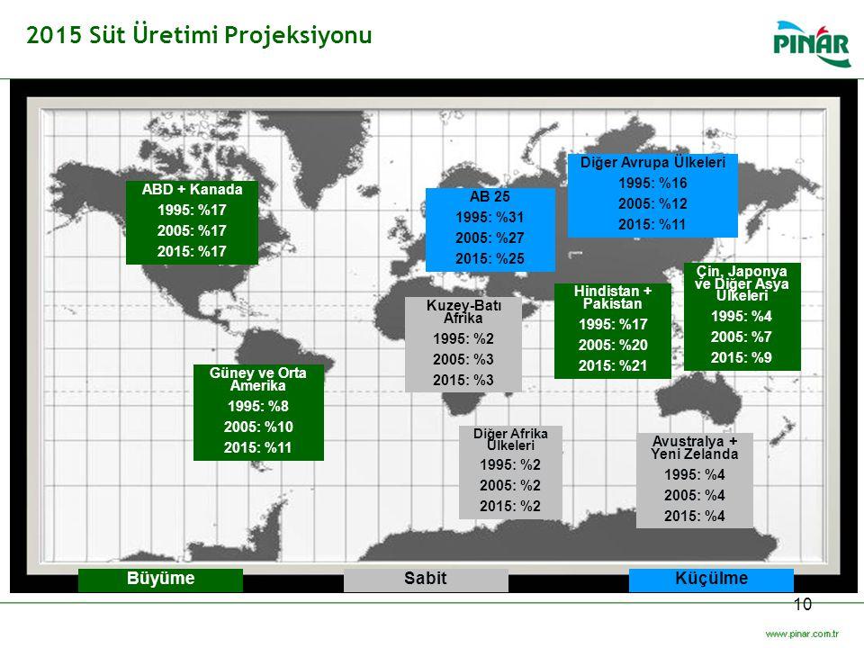 10 2015 Süt Üretimi Projeksiyonu ABD + Kanada 1995: %17 2005: %17 2015: %17 Güney ve Orta Amerika 1995: %8 2005: %10 2015: %11 BüyümeSabitKüçülme AB 2