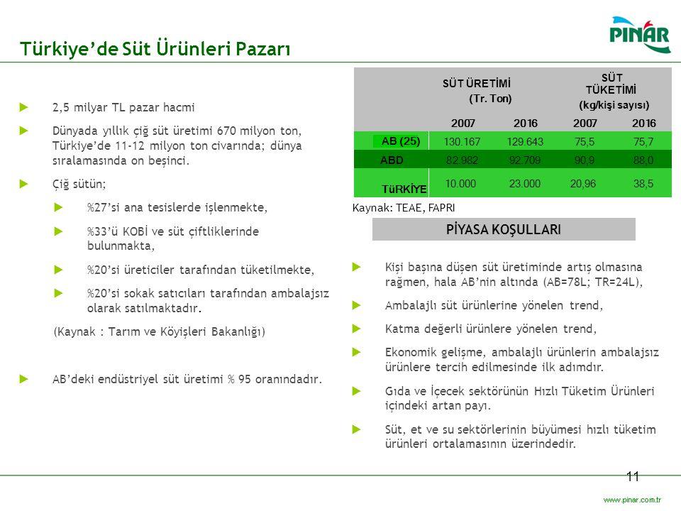 11 Türkiye'de Süt Ürünleri Pazarı Kaynak: TEAE, FAPRI PİYASA KOŞULLARI  Kişi başına düşen süt üretiminde artış olmasına rağmen, hala AB'nin altında (