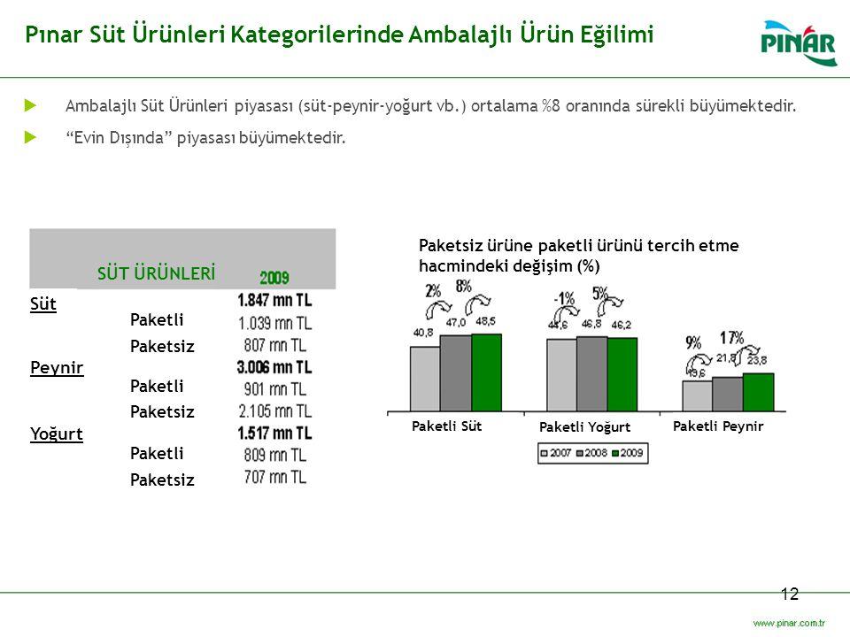 12 Pınar Süt Ürünleri Kategorilerinde Ambalajlı Ürün Eğilimi  Ambalajlı Süt Ürünleri piyasası (süt-peynir-yoğurt vb.) ortalama %8 oranında sürekli bü