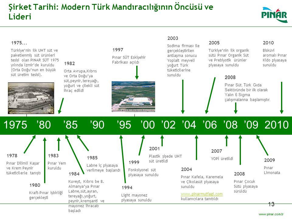 13 Şirket Tarihi: Modern Türk Mandıracılığının Öncüsü ve Lideri 1975 '80 '85 '90 '95 '00 '02 '04 '06 '08 '09 2010 1994 Light mayonez piyasaya sunuldu