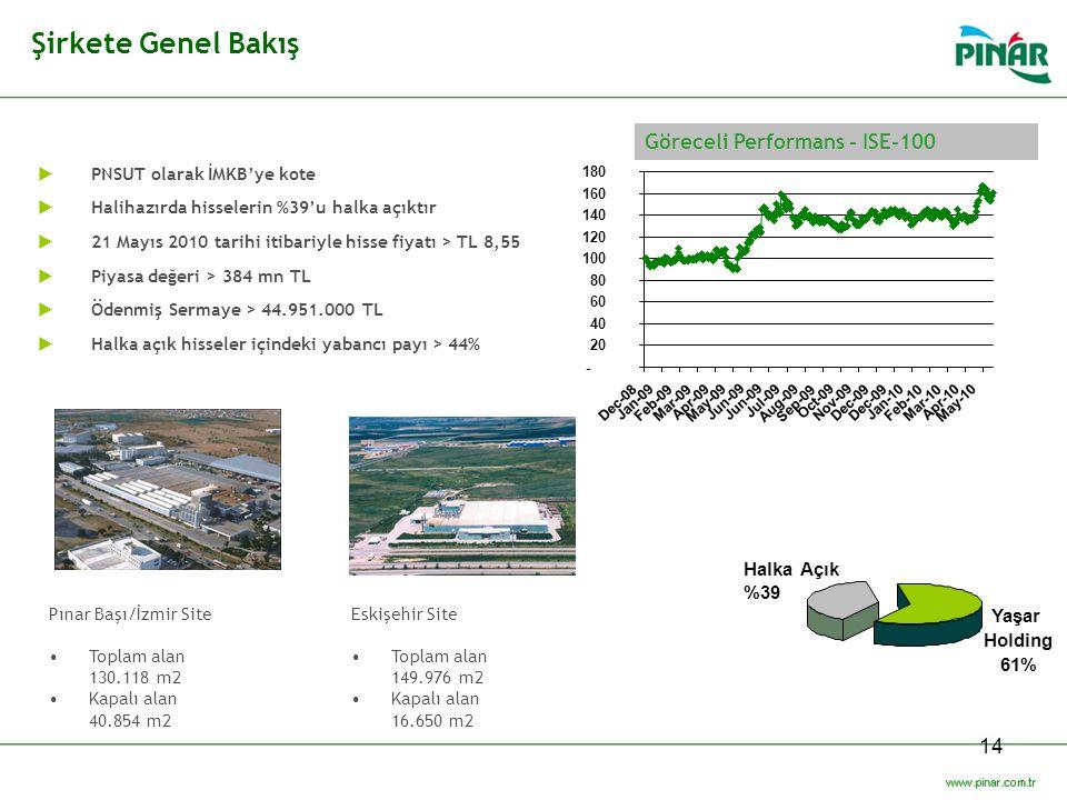 14 Şirkete Genel Bakış  PNSUT olarak İMKB'ye kote  Halihazırda hisselerin %39'u halka açıktır  21 Mayıs 2010 tarihi itibariyle hisse fiyatı > TL 8,