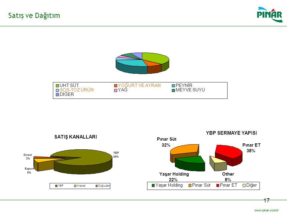 17 Satış ve Dağıtım YBP SERMAYE YAPISI Yaşar Holding 22% Pınar Süt 32%Pınar ET 38% Other 8% Yaşar HoldingPınar SütPınar ETDiğer SATIŞ KANALLARI YBP 89