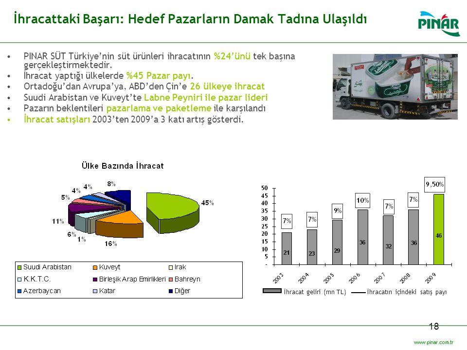 18 İhracattaki Başarı: Hedef Pazarların Damak Tadına Ulaşıldı PINAR SÜT Türkiye'nin süt ürünleri ihracatının %24'ünü tek başına gerçekleştirmektedir.