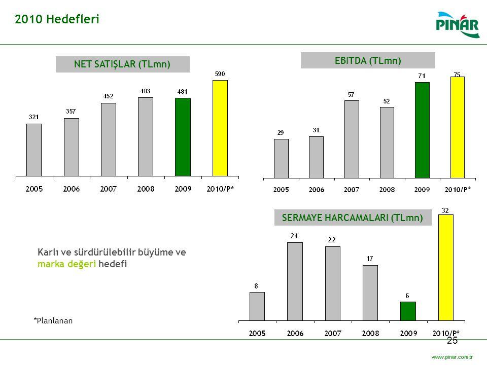25 2010 Hedefleri NET SATIŞLAR (TLmn) EBITDA (TLmn) SERMAYE HARCAMALARI (TLmn) Karlı ve sürdürülebilir büyüme ve marka değeri hedefi *Planlanan