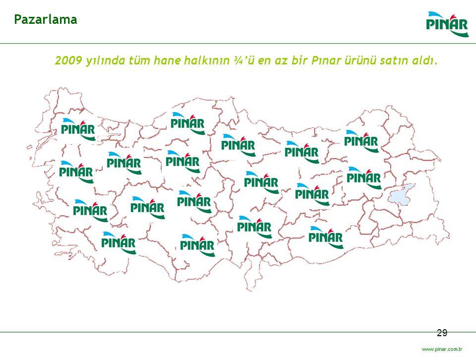 29 Pazarlama 2009 yılında tüm hane halkının ¾'ü en az bir Pınar ürünü satın aldı.