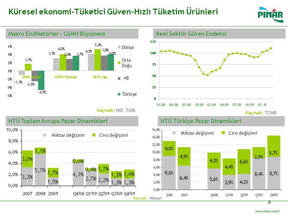 3 Makro Endikatörler – GSMH Büyümesi Küresel ekonomi-Tüketici Güven-Hızlı Tüketim Ürünleri Reel Sektör Güven Endeksi HTÜ Toplam Avrupa Pazar Dinamikle