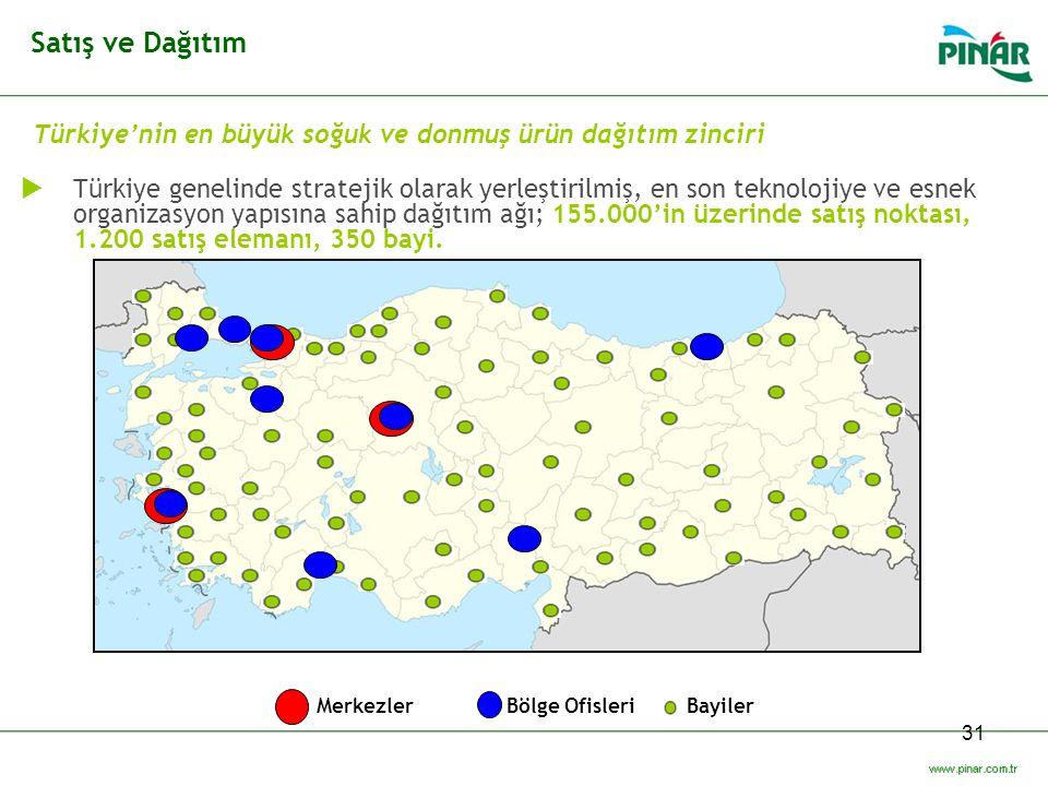 31 Türkiye'nin en büyük soğuk ve donmuş ürün dağıtım zinciri  Türkiye genelinde stratejik olarak yerleştirilmiş, en son teknolojiye ve esnek organiza