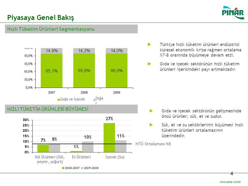 4  Türkiye hızlı tüketim ürünleri endüstrisi küresel ekonomik krize rağmen ortalama %7-8 oranında büyümeye devam etti.  Gıda ve içecek sektörünün hı