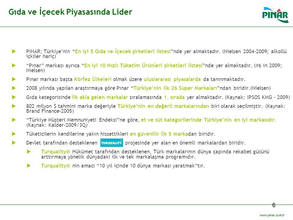 """6 Gıda ve İçecek Piyasasında Lider  PINAR; Türkiye'nin """"En iyi 5 Gıda ve İçecek şirketleri listesi""""nde yer almaktadır. (Nielsen 2004-2009; alkollü iç"""
