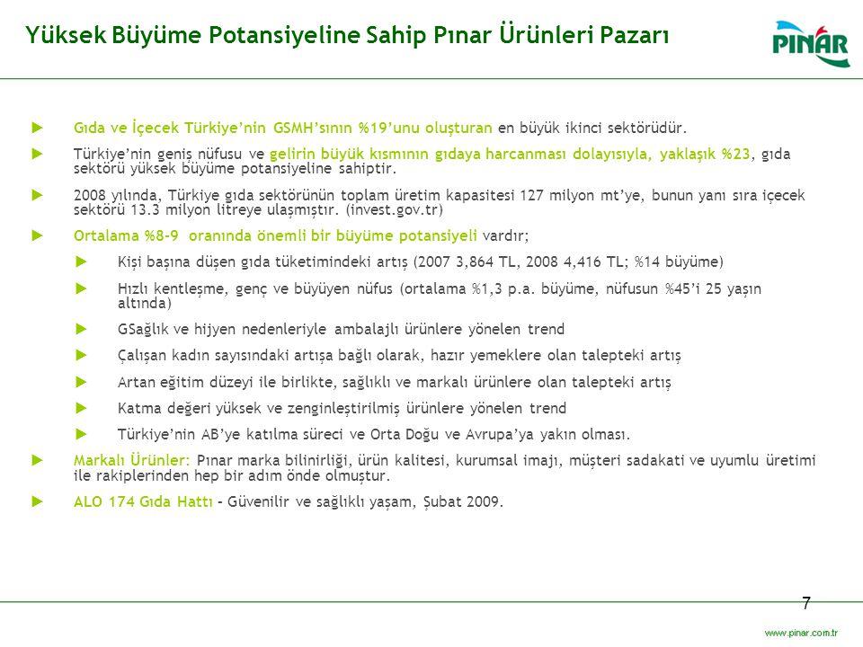 7 Yüksek Büyüme Potansiyeline Sahip Pınar Ürünleri Pazarı  Gıda ve İçecek Türkiye'nin GSMH'sının %19'unu oluşturan en büyük ikinci sektörüdür.  Türk