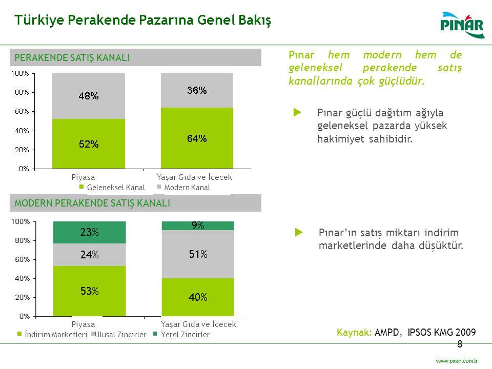 8 Pınar hem modern hem de geleneksel perakende satış kanallarında çok güçlüdür.  Pınar'ın satış miktarı indirim marketlerinde daha düşüktür.  Pınar