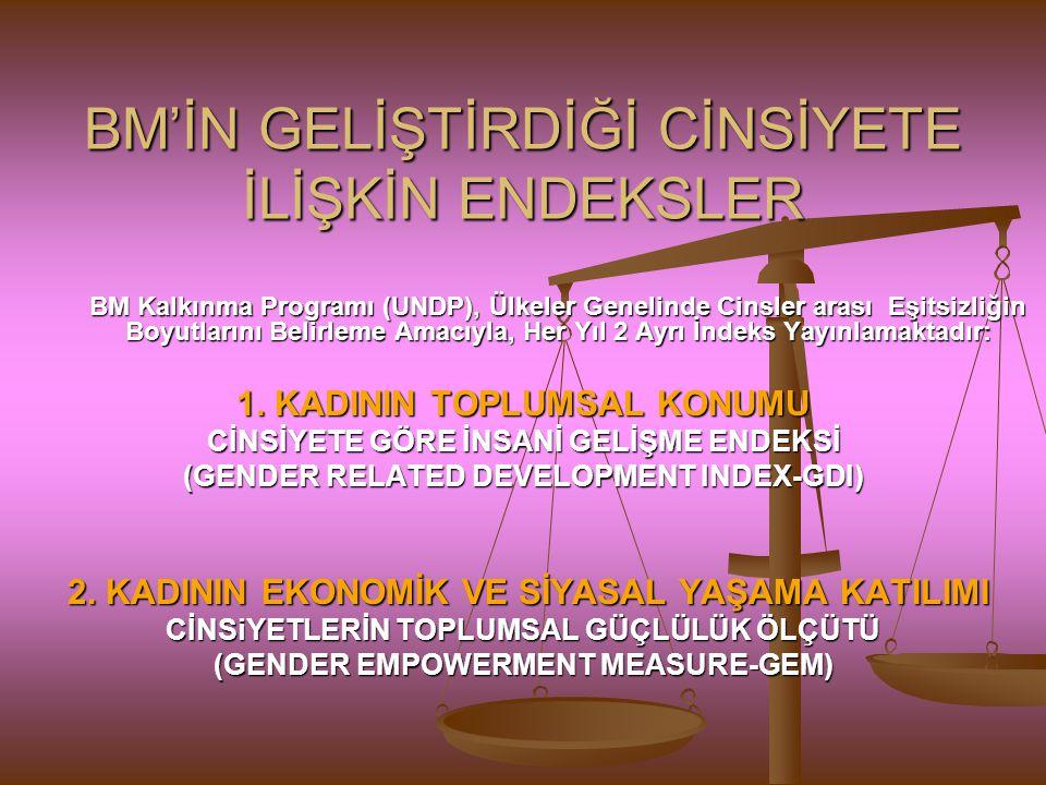BM'İN GELİŞTİRDİĞİ CİNSİYETE İLİŞKİN ENDEKSLER BM Kalkınma Programı (UNDP), Ülkeler Genelinde Cinsler arası Eşitsizliğin Boyutlarını Belirleme Amacıyl