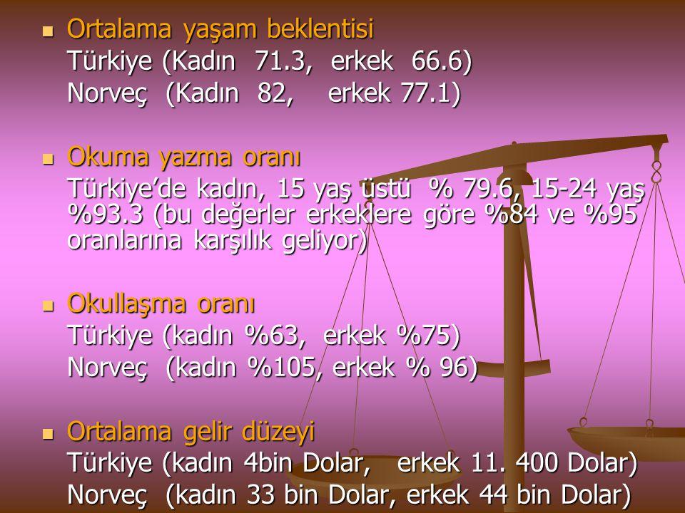 Ortalama yaşam beklentisi Ortalama yaşam beklentisi Türkiye (Kadın 71.3, erkek 66.6) Norveç (Kadın 82, erkek 77.1) Okuma yazma oranı Okuma yazma oranı