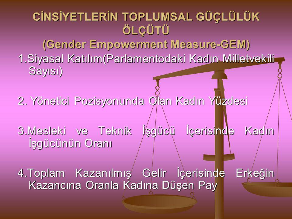 CİNSİYETLERİN TOPLUMSAL GÜÇLÜLÜK ÖLÇÜTÜ (Gender Empowerment Measure-GEM) 1.Siyasal Katılım(Parlamentodaki Kadın Milletvekili Sayısı) 2. Yönetici Pozis